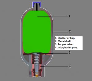 parts of hydraulic accumalator