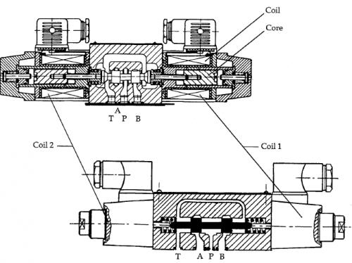 control valve config