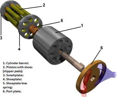 Axial piston pump components