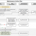 Maintenance action plan