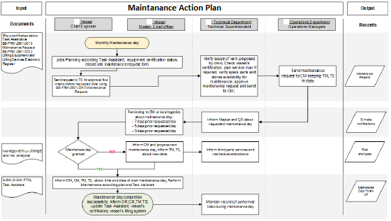 Maintenance action plan